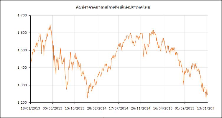 ตลาดไทย