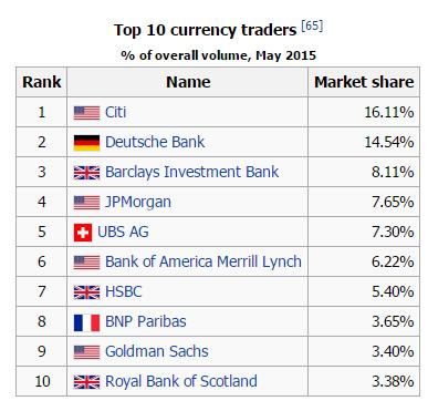 10อันดับผู้ประกอบการที่ซื้อขายเงินตราสูงสุด