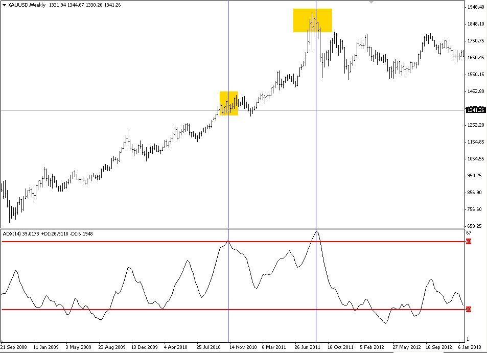 เทคนิคการเล่นด้วยอินดิเคเตอร์ ADX (Average Directional Index) Part 2 2
