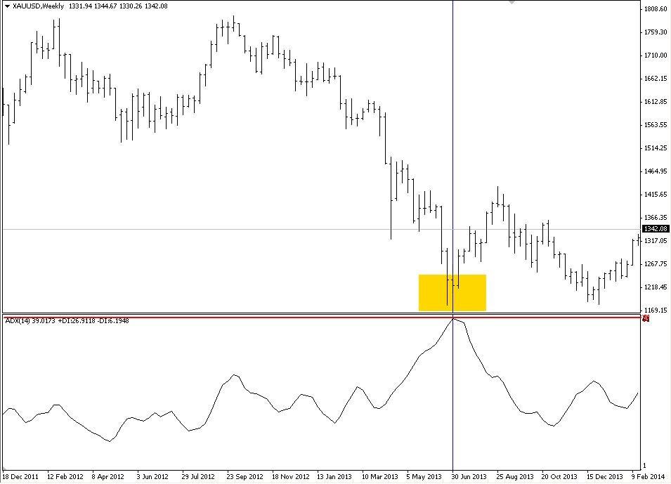 เทคนิคการเล่นด้วยอินดิเคเตอร์ ADX (Average Directional Index) Part 2 3