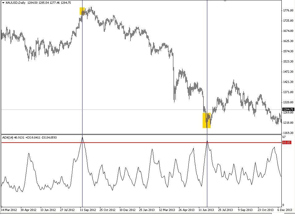 เทคนิคการเล่นด้วยอินดิเคเตอร์ ADX (Average Directional Index) Part 2 4