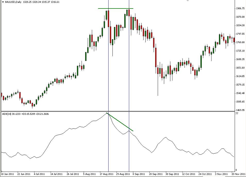 เทคนิคการเล่นด้วยอินดิเคเตอร์ ADX (Average Directional Index) Part 2 5