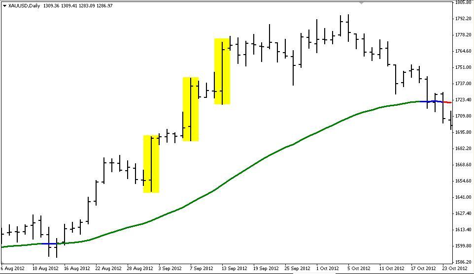 เทคนิคการเล่นด้วย Trend เล่นแบบไหนดีกว่ากัน Trend Following หรือ Trend Reversal u1