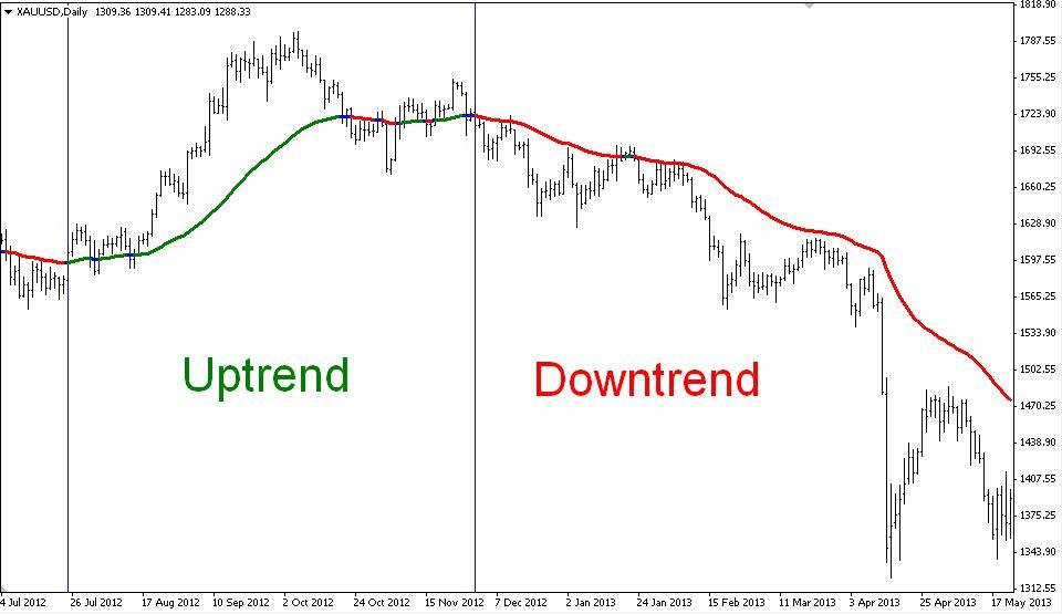 เทคนิคการเล่นด้วย Trend เล่นแบบไหนดีกว่ากัน Trend Following หรือ Trend Reversal up and down