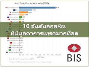 10 อันดับสกุลเงินที่มีมูลค่าการเทรดมากที่สุด(Value สูงที่สุด)
