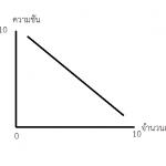 ทฤษฎีพฤติกรรมราคา :ความชันของเทรนด์
