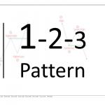 1-2-3 pattern