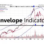 การใช้ indicator ต่าง ๆ :Envelope Indicator