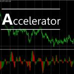 การใช้ Indicator ต่าง ๆ : Accelerator