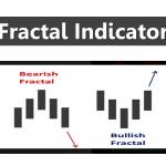 การใช้ Indicator ต่าง ๆ : Fractal Indicator