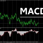 การใช้ Indicator ต่าง ๆ :MACD