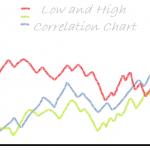 Forex Life : การเทรด Correlation Trading (2)