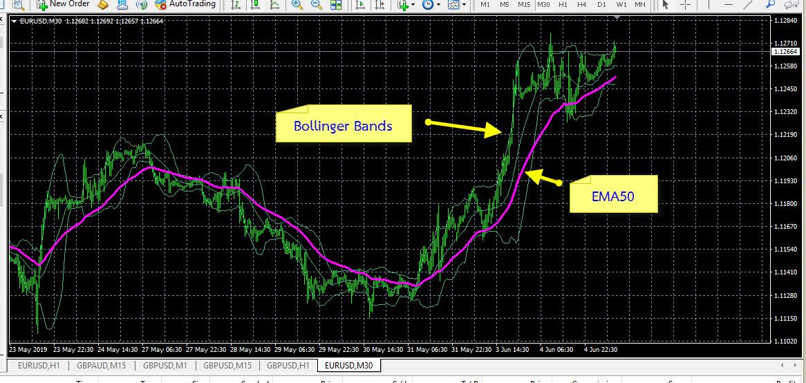 Bollinger Bands Trend Trading System