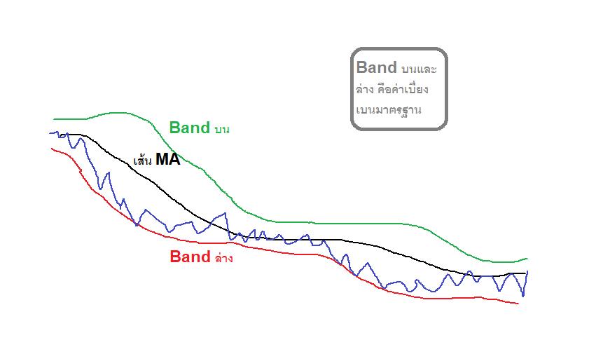 Bollinger Band คืออะไร