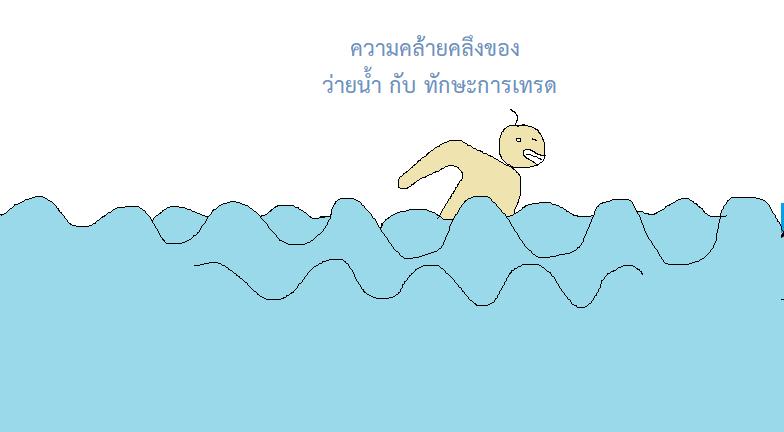 Forex กับการว่ายน้ำ