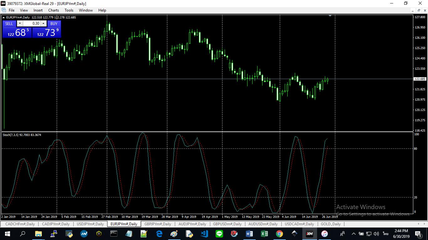 แสดงภาพ Stochastic Indicator