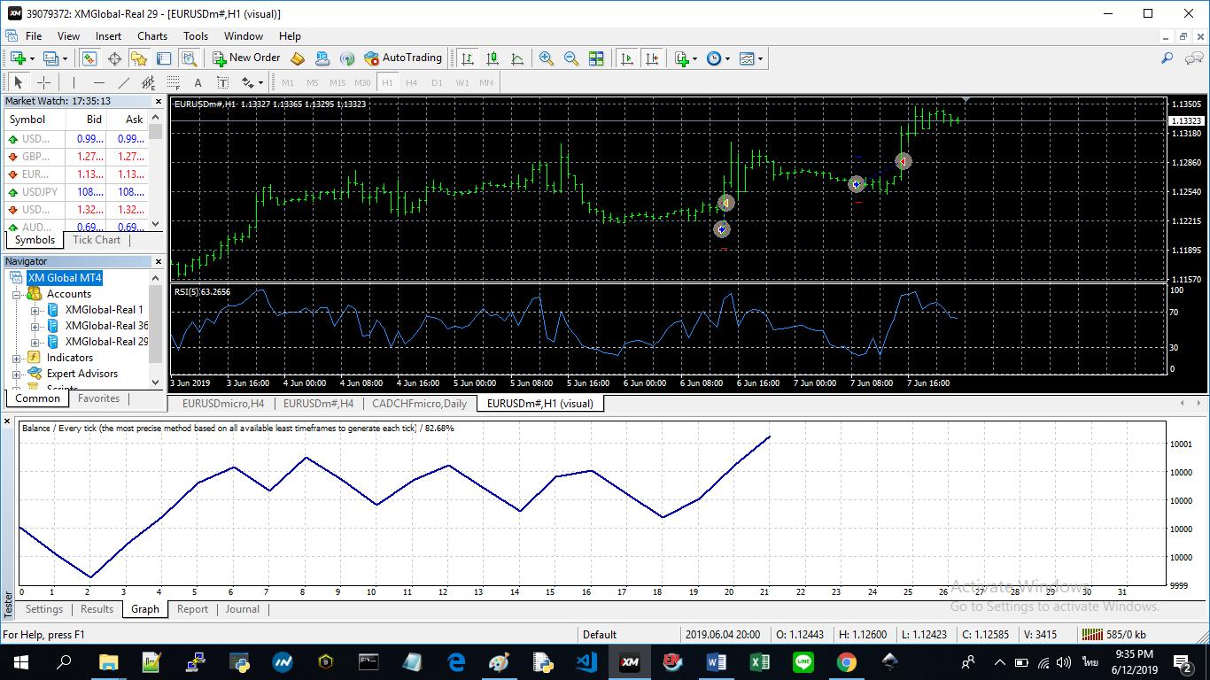 การใช้ RSI เป็นเงื่อนไขเข้าเทรด | FxPro Quant