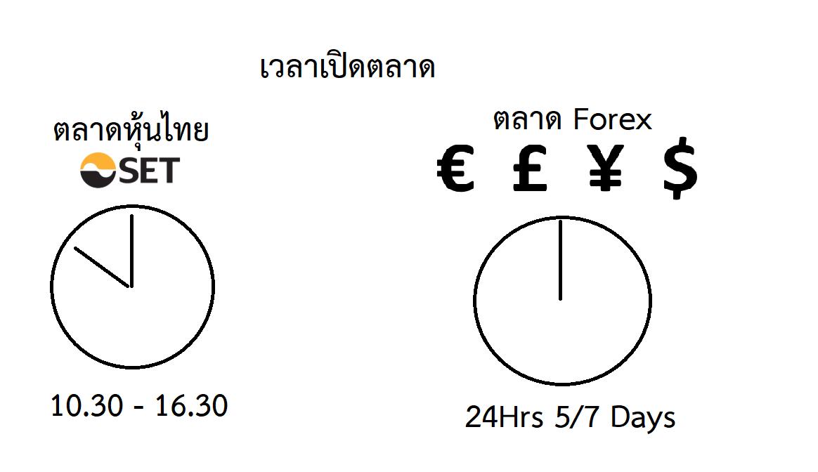 ความเหมือนที่แตกต่างของตลาด Forex และตลาดหุ้น