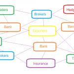 บทเรียนเตรียมอนุบาล : โครงสร้างและใครเป็นใครในตลาด Forex