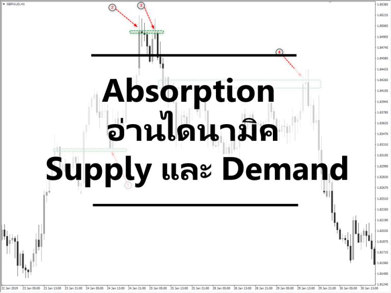 Absorption – อ่านไดนามิค Supply และ Demand บนชาร์ตเปล่า