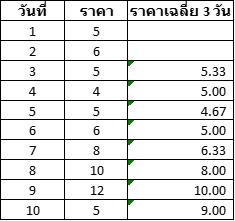 การคำนวณค่า MA 3