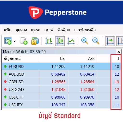 pepperstone Standard